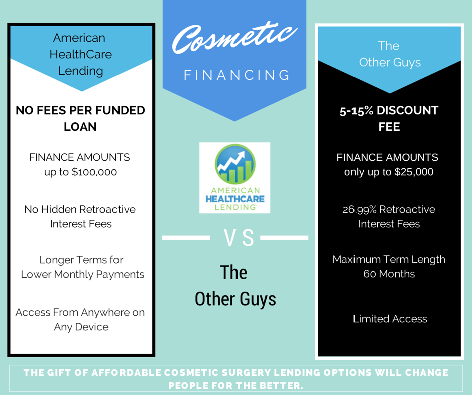 Plastic Surgery Financing From American HealthCare Lending